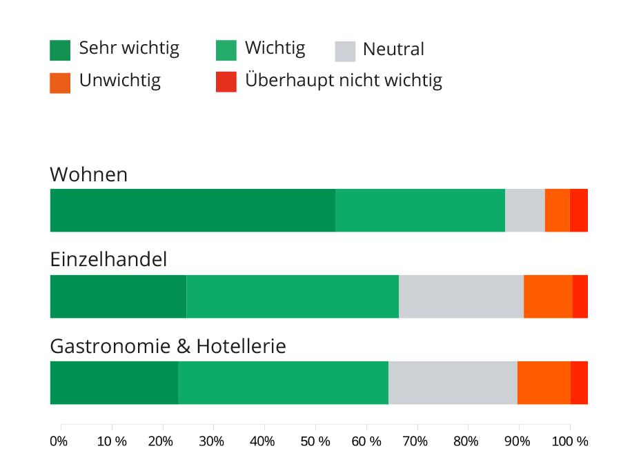 rosenviertel_mm_nutzungsarten-bahnhof_wohnen_V0920